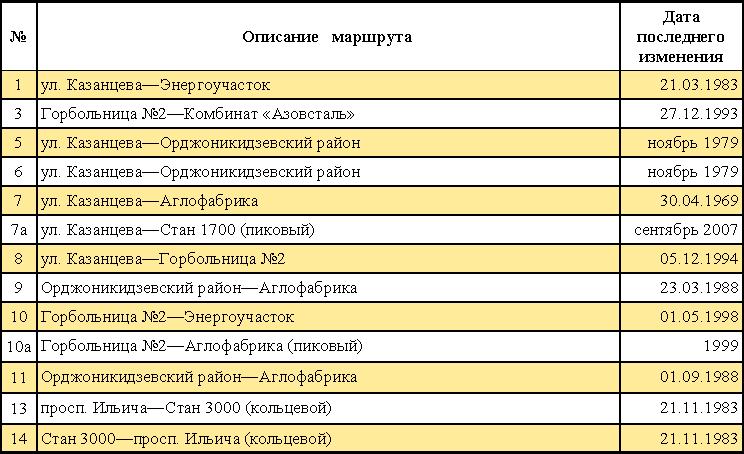 Таблица современных трамвайных маршрутов