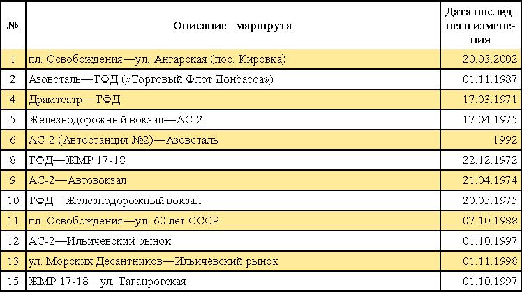 Таблица современных маршрутов троллейбусов